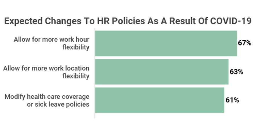 Expected Changes to HR Policies As A Result Of COVID-19