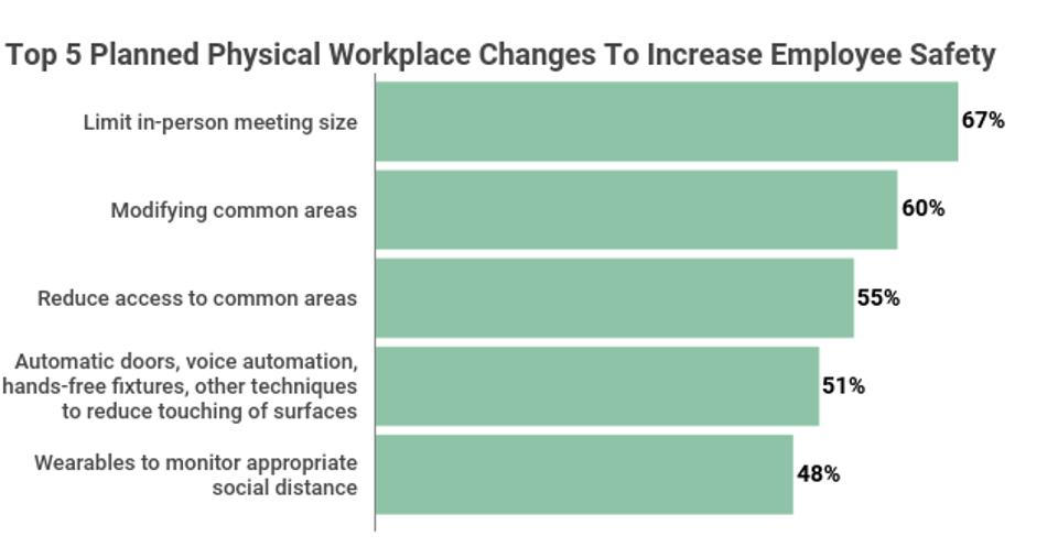 Top 5 Planned Physical Workplace Changes to Increase Employee Safety
