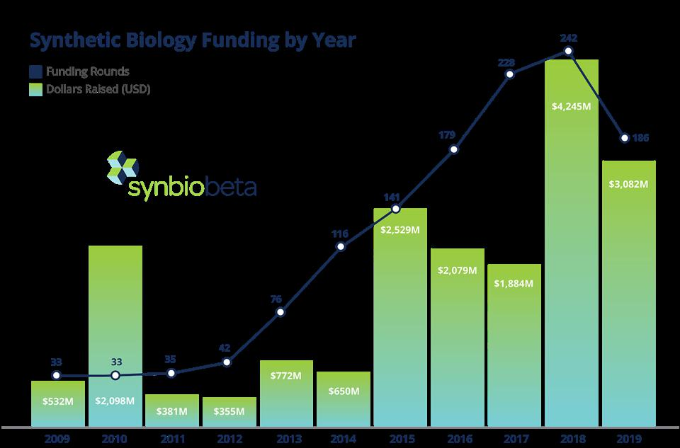 A graph showing the increase in private investment in the synthetic biology industry over the last decade.