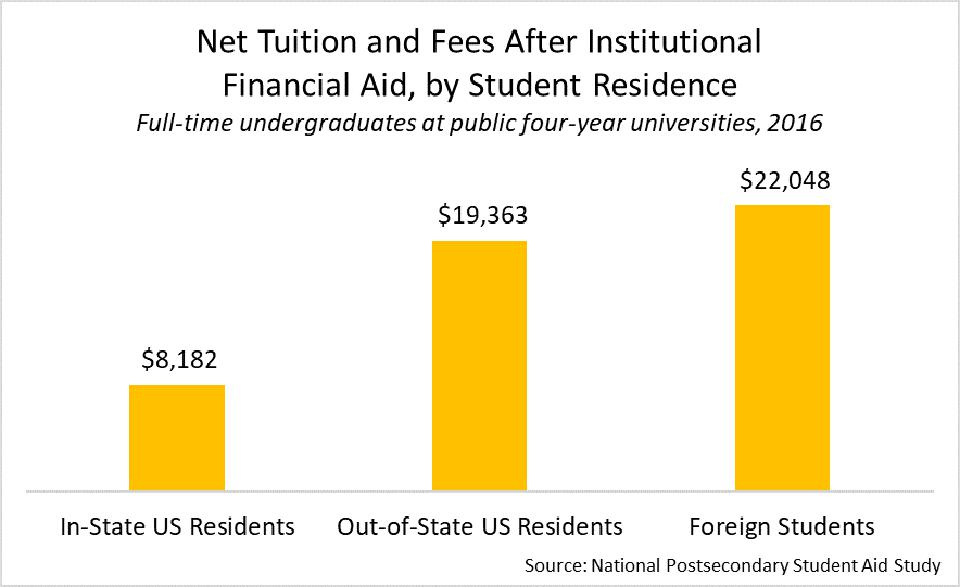 in-state domestic students pay much lower tuition than international students