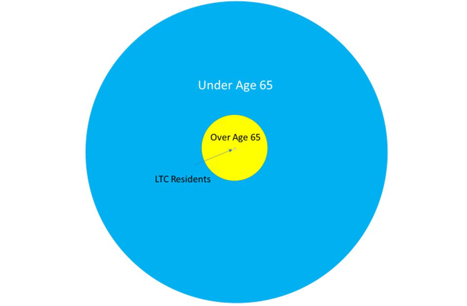 The size of the American population under age 65, over age 65 and those living in LTC facilities