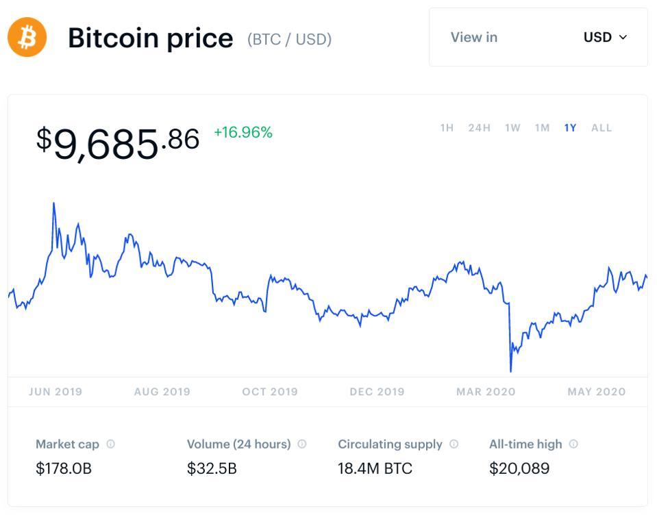 bitcoin, bitcoin price, JP Morgan, Coinbase, crypto, chart