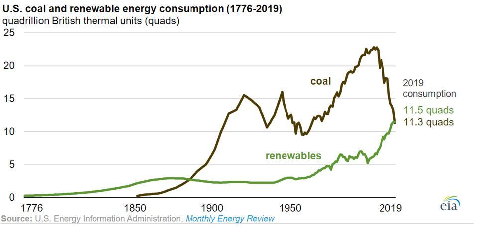 Renewables overtook coal in 2019.