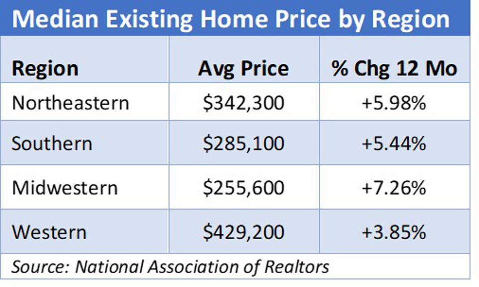 Median Price of Existing Homes