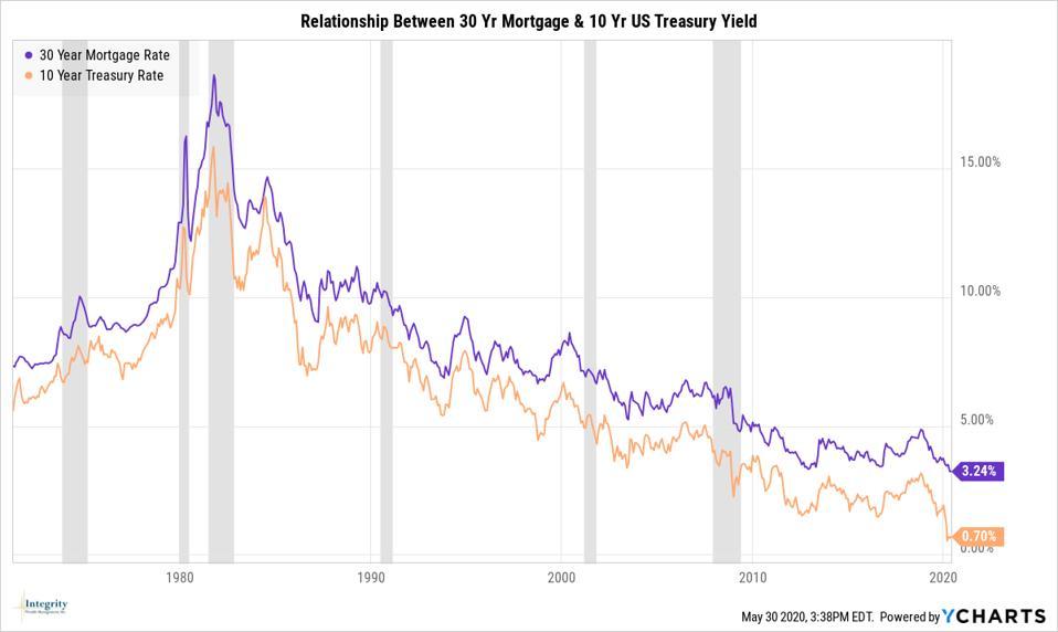 Mortgage Rates & Treasury Yields
