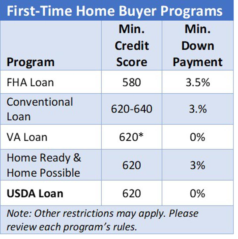 First-Time Home Buyer Programs