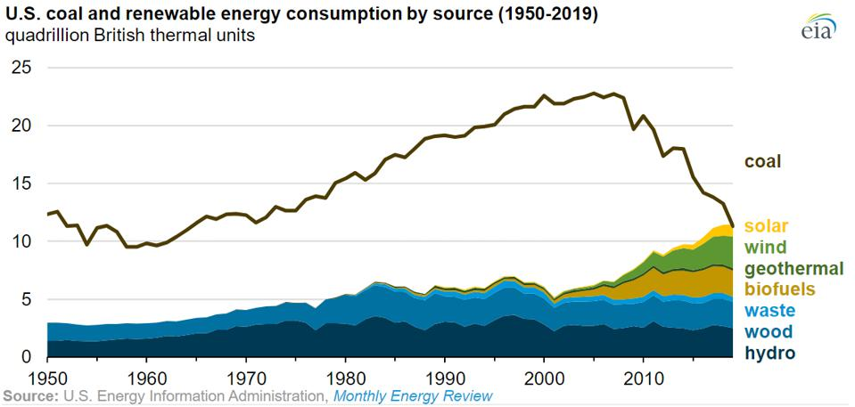 Wind power, solar power, and biofuels are driving the renewable surge.