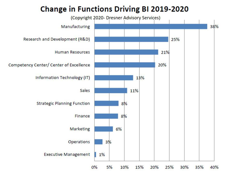 What You Need To Know About BI In 2020