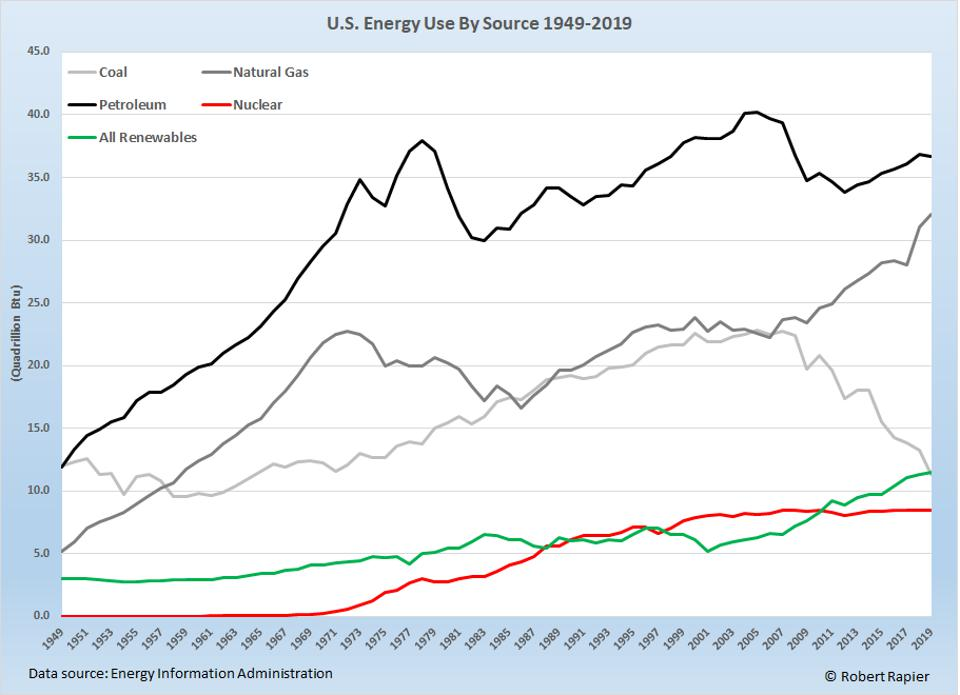U.S. energy consumption is still dominated by fossil fuels.