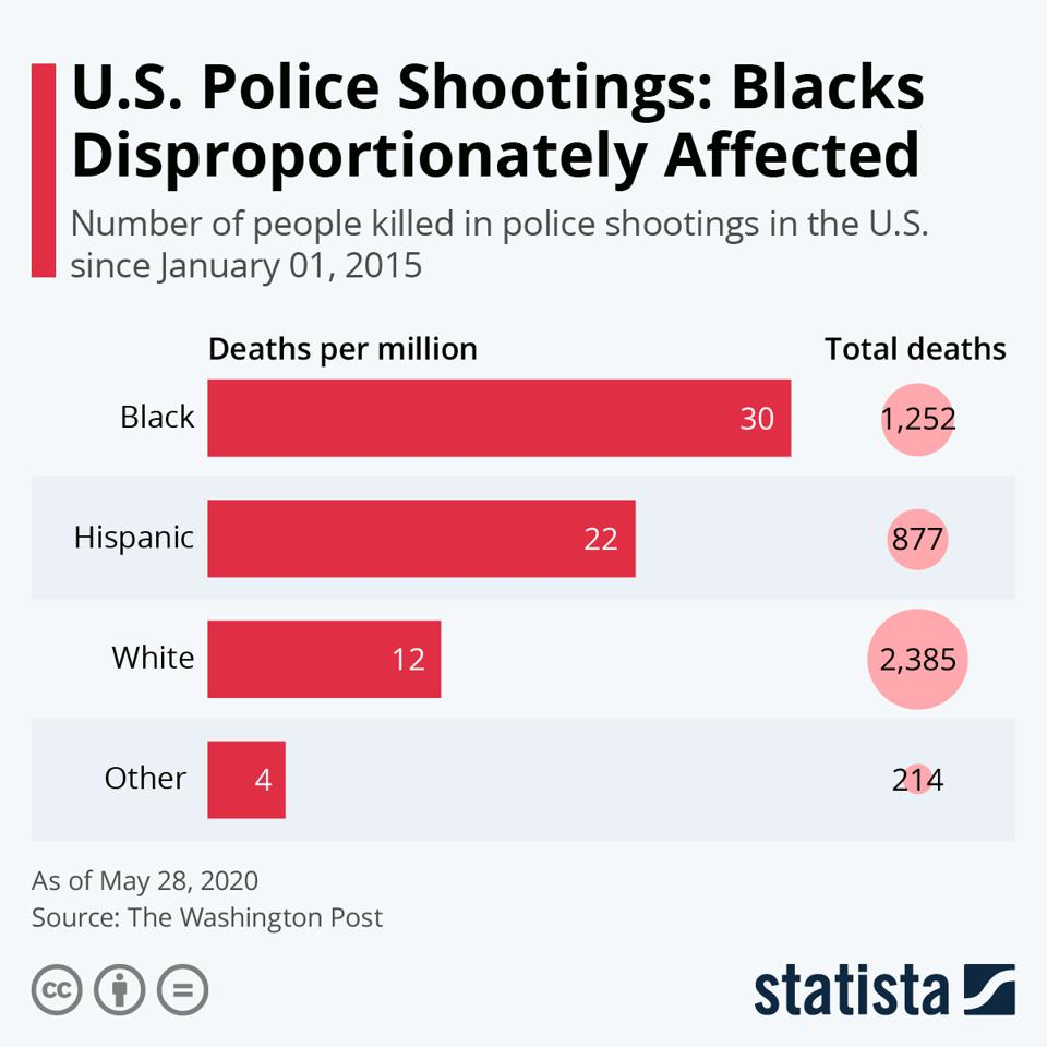 Bar graph of deaths per million by race group in the U.S.