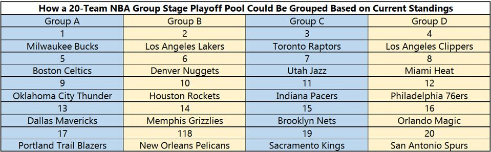 The Denver Nuggets Best And Worst Playoff Scenarios