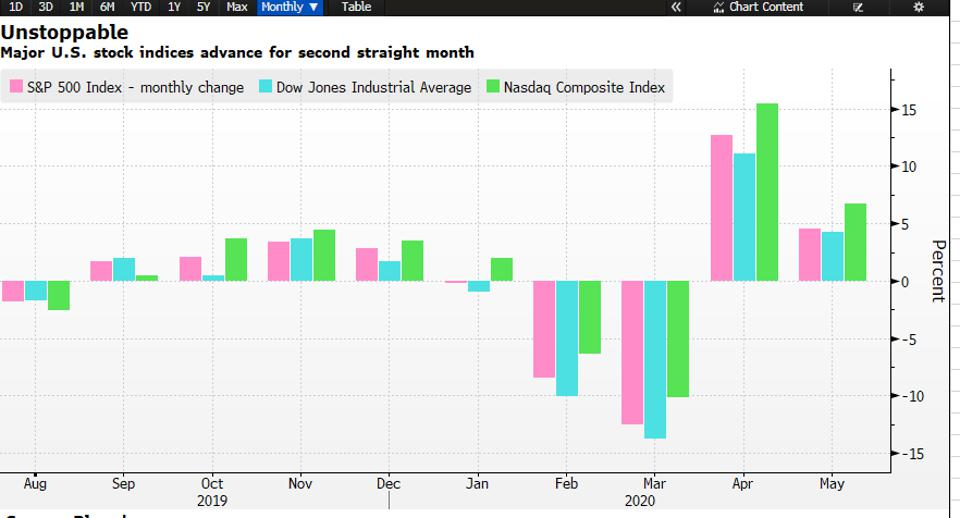 U.S. indices show two continuous months of gain