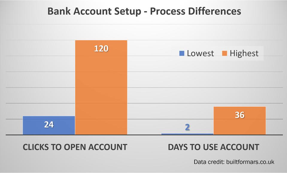 Effort comparison for opening bank accounts