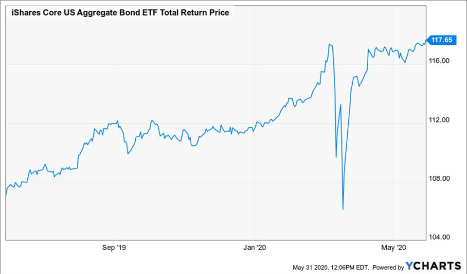 AGG is the top ETF to buy this week and has gained over $1.2
