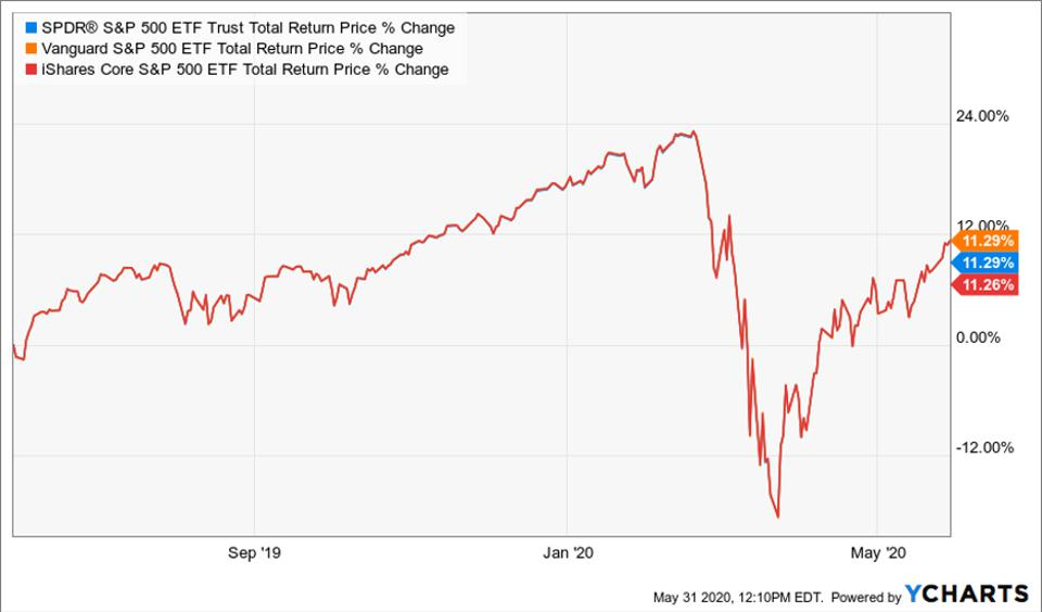 Chart comparing the total return price change of SPY, IVV, and VOO ETFs