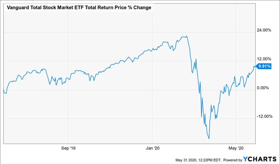 Chart of the total return price change of Vanguard Total Stock Market ETF