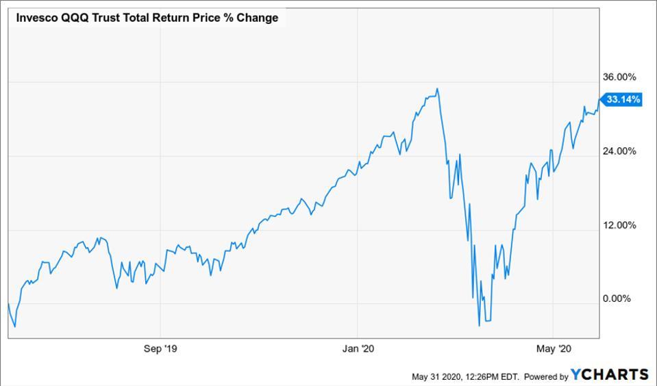 Chart of the total return price change of QQQ