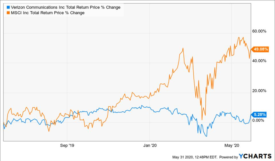 Graph comparing the total return price change fo Verizon Communications and MSCI
