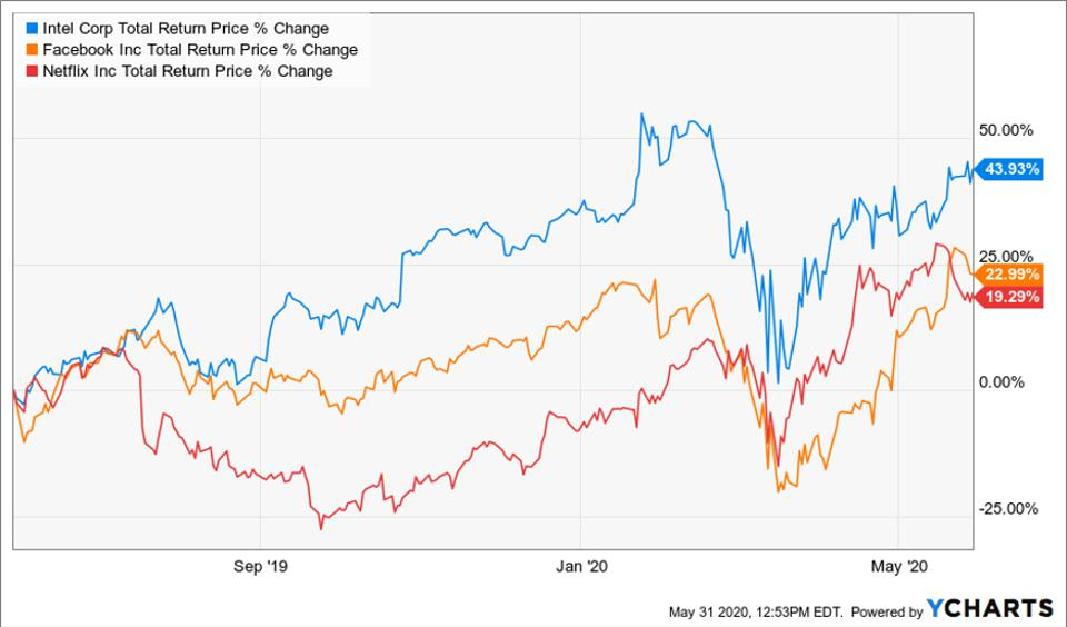 Total return price change comparison chart for Intel, Facebook and Netflix
