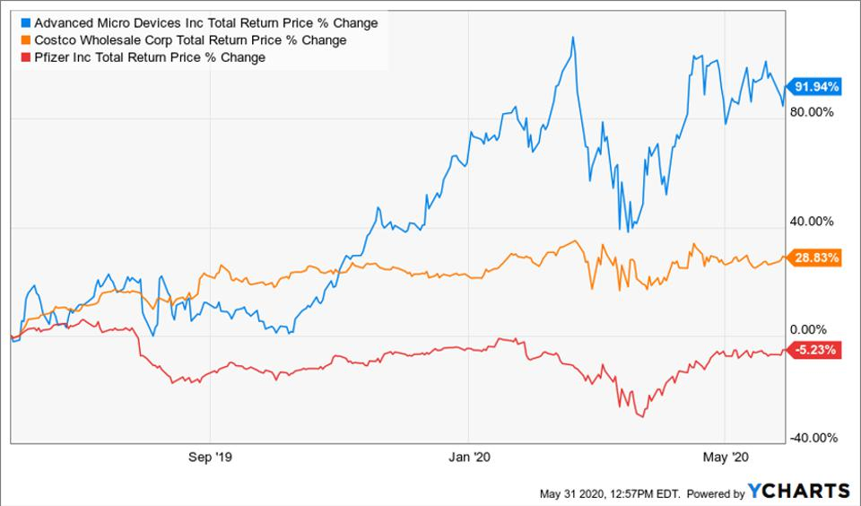 Total return price change of Advanced Micro Devices, Costco and Pfizer