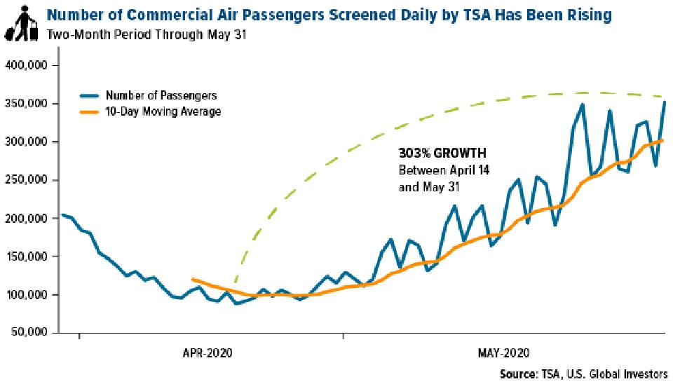 Number of commercial air passengers screened daily by TSA as of May 31, 2020