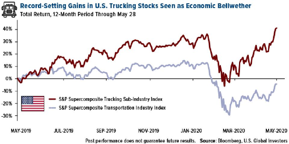 U.S. Trucking Stocks See Record Gains in May 2020