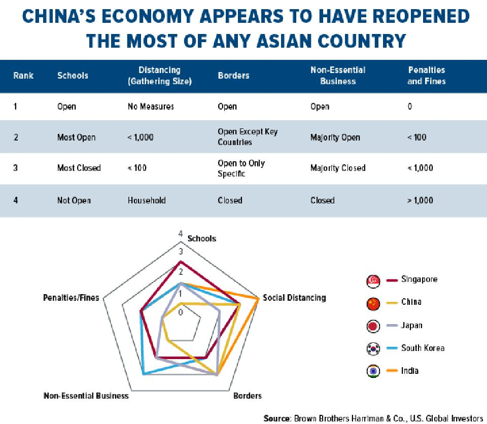 China's economy appears to have reopened the most of any asian country