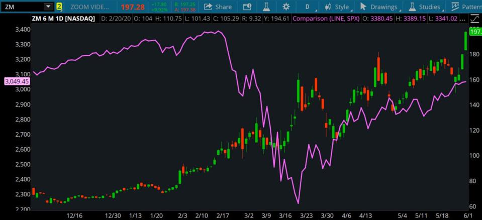 Data source: Nasdaq, S&P Dow Jones Indices. Chart source: The thinkorswim® platform from TD Ameritrade.
