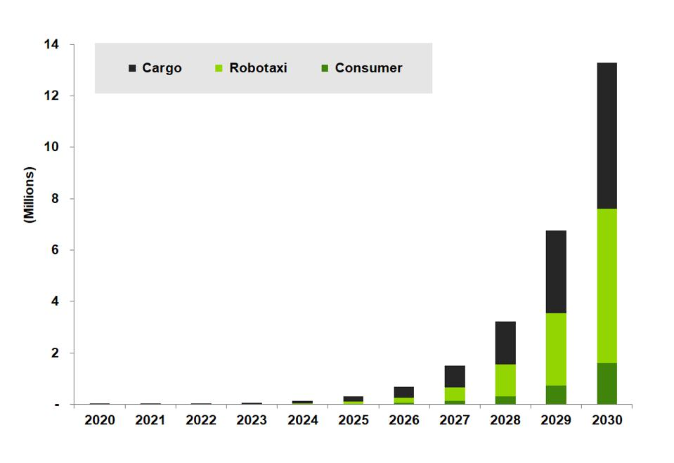 Annual LD Automated Vehicle Deployments by use case, 2020-2030