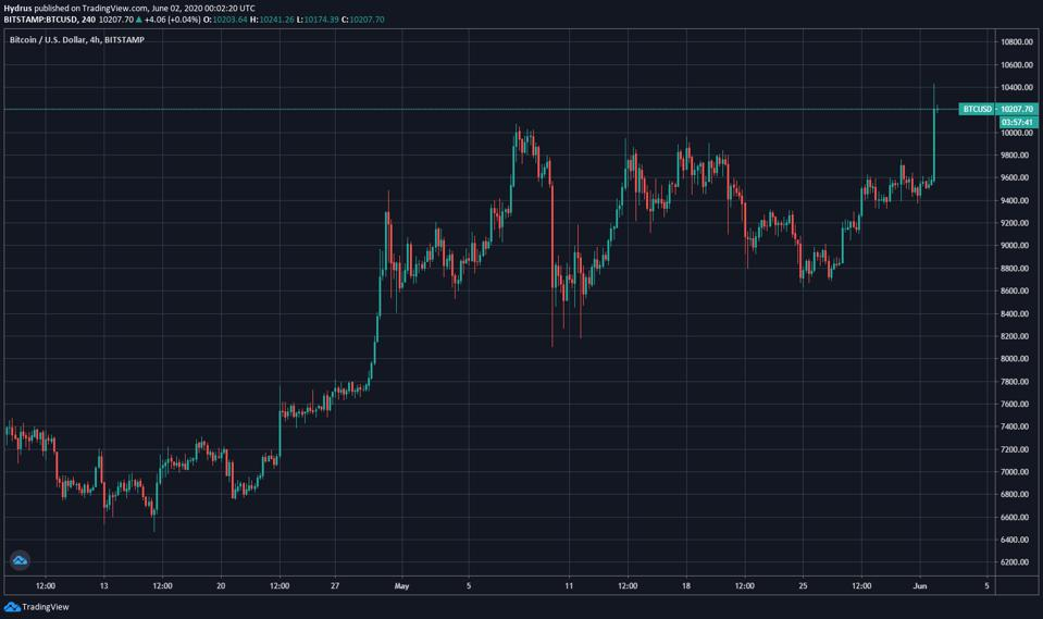 Chart of Bitcoin's price action over the past three weeks.
