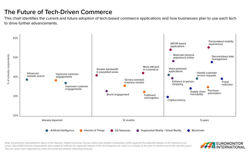 Tech That Will Improve Commerce In The Near- And Long-Term