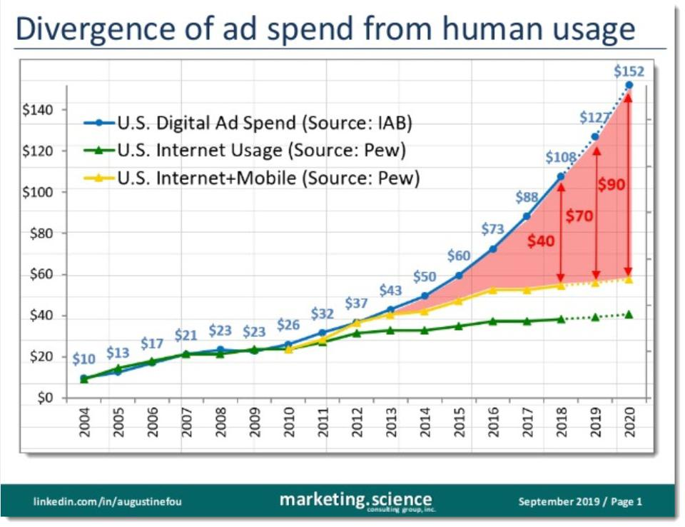 human usage versus ad spend divergence