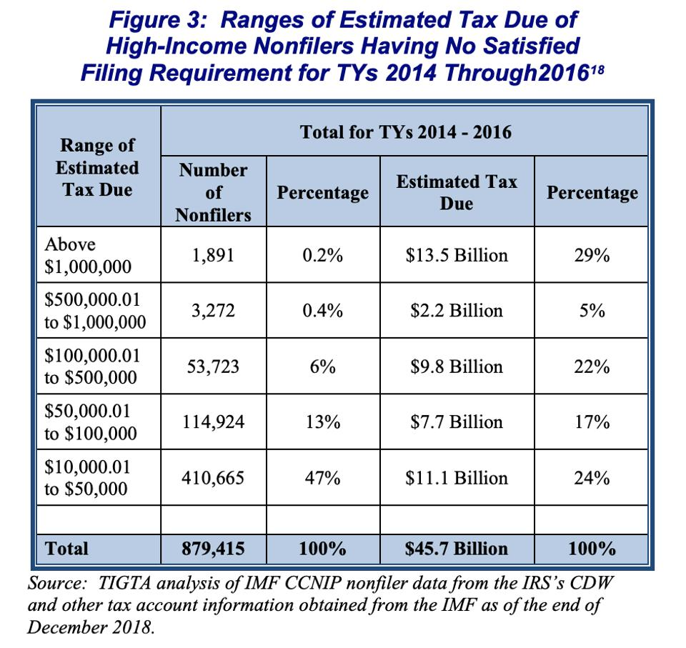 high-income nonfiler tax data, IRS