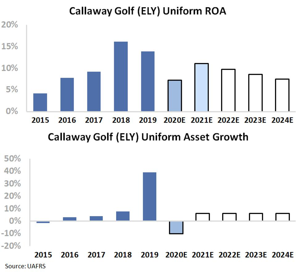 Callaway embedded expectations chart - market projects a steep decline in profitability.