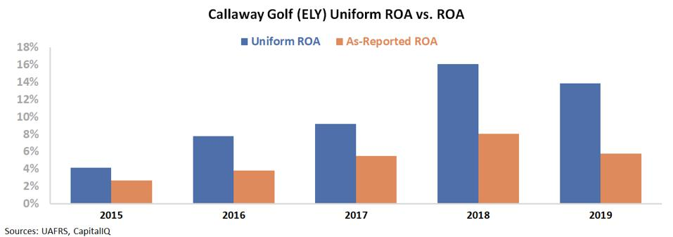 ELY's Uniform ROA vs. ROA - as-reported metrics understate the firm's profitability
