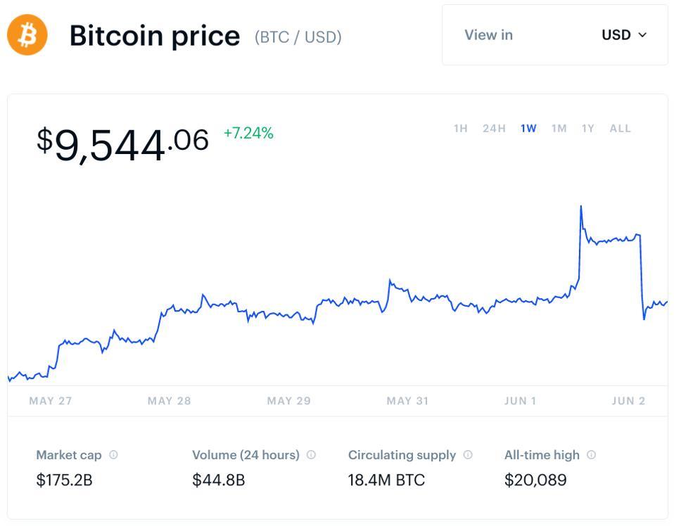 bitcoin, bitcoin price, Coinbase, chart