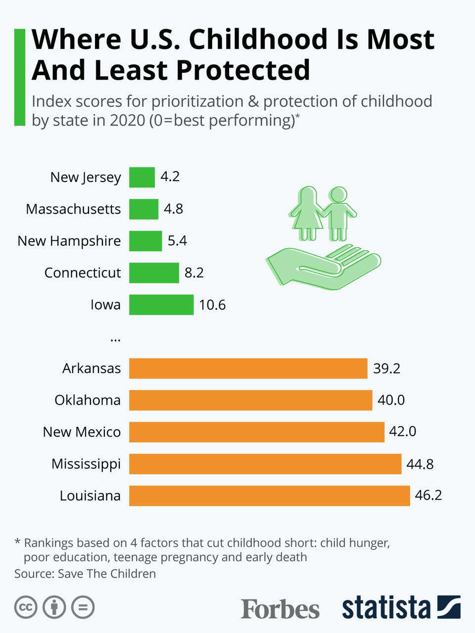 The U.S. States Where Childhood Is Most And Least Protected [Infographic]