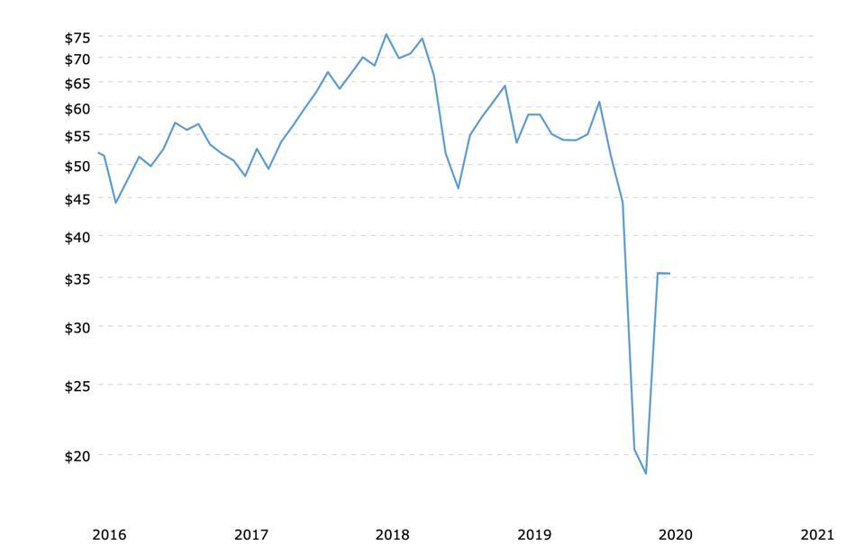 Oil price tracker, Macrotrends.net