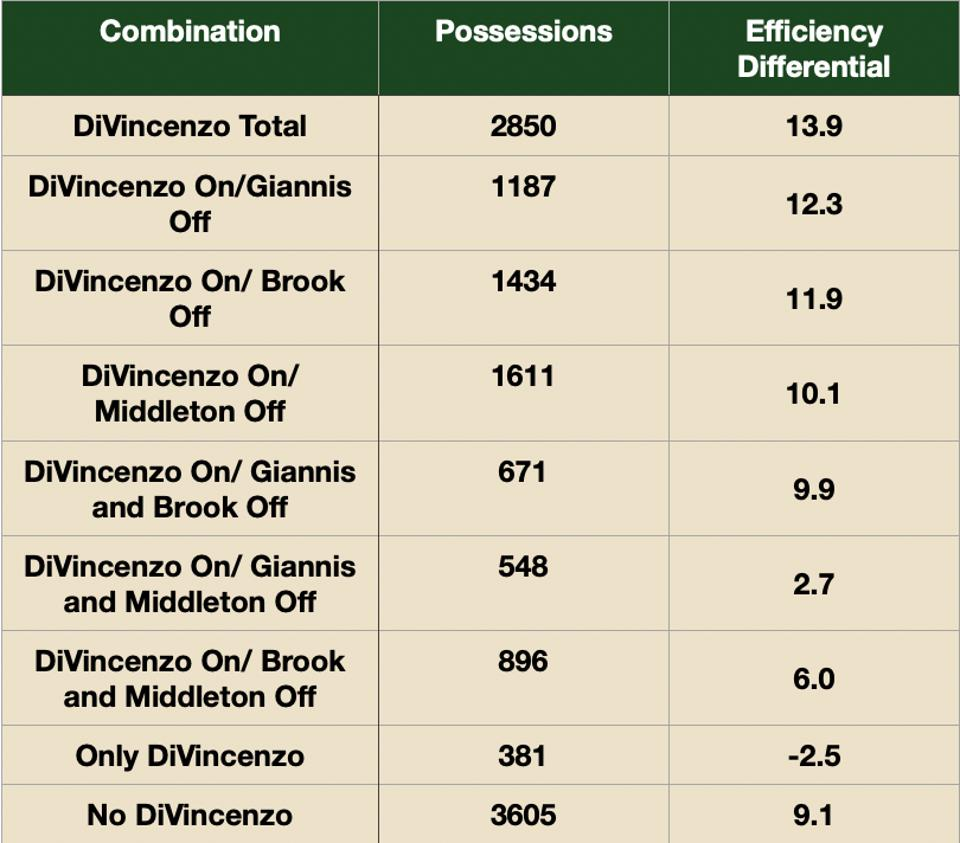 Donte DiVincenzo's Efficiency Differential