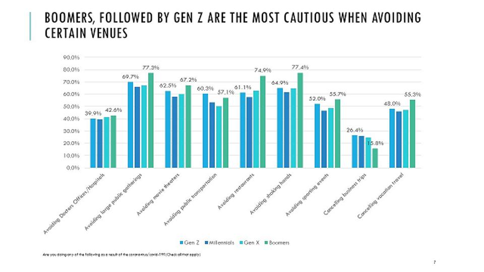 Boomers Most Cautious