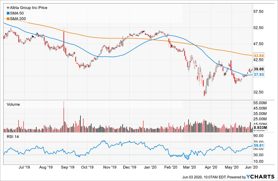 Simple moving averages of Altria Group