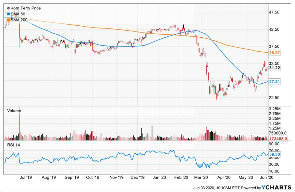 Simple moving averages of Korn Ferry