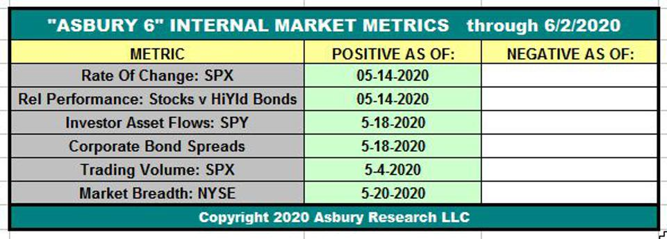 Asbury Research's tactical model for investing in the US stock market.
