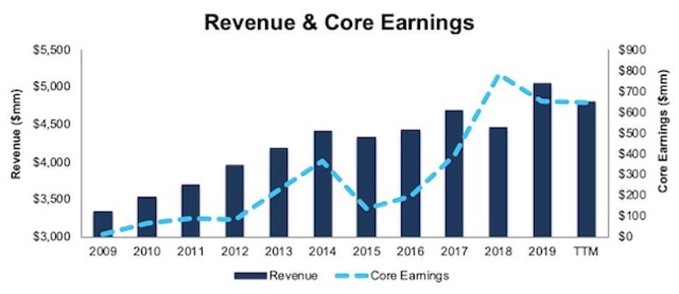 H Revenue Core Earnings