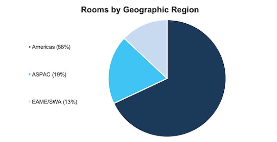H Rooms By Region