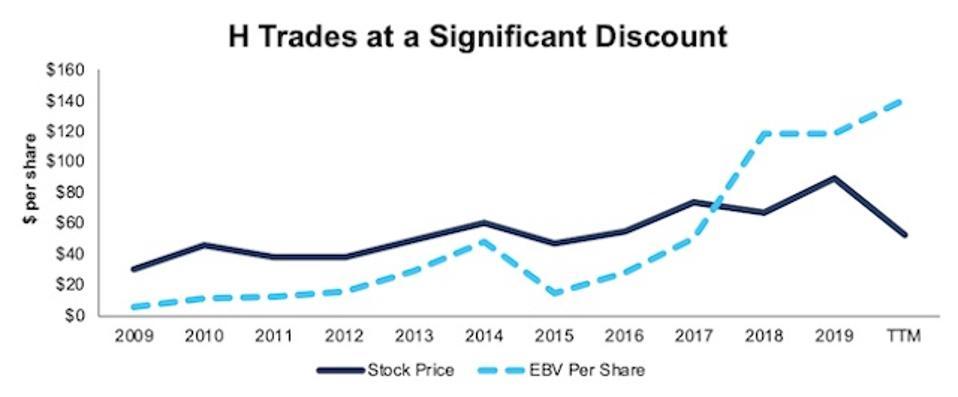 H Stock Price Vs. EBV
