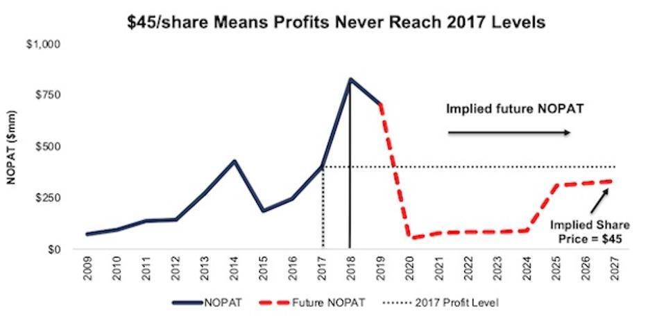 H Valuation Scenario 1