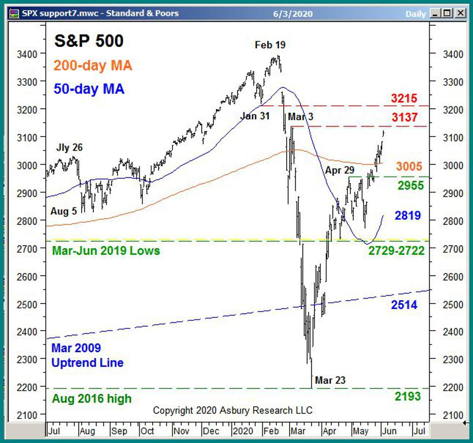 The S&P 500 highlighted the current underlying support and overhead resistance levels.