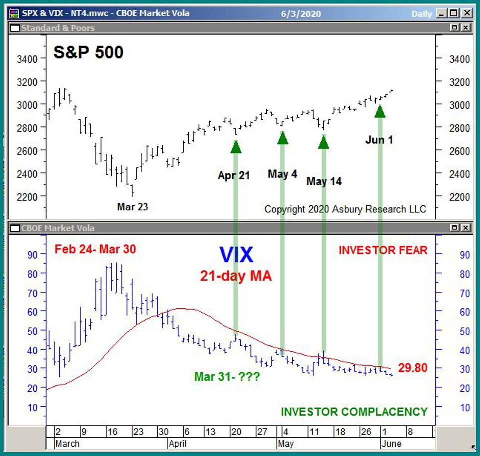 This chart shows the close relationship between volatility and stock market direction.