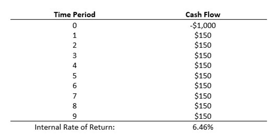 Exhibit 4.5 An Internal Rate of Return Calculation Example